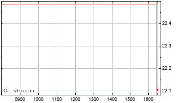 Intraday Trading Emissions Chart