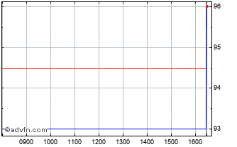 Intraday Trifast Chart