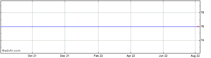 1 Year Thames Riv. Npv Share Price Chart