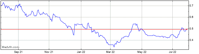 1 Year Tissue Regenix Share Price Chart