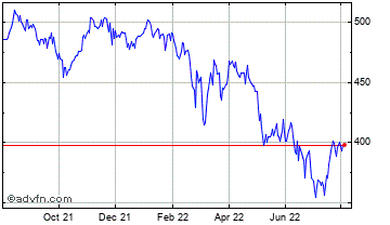 1 Year TR Property Investment Trust Chart