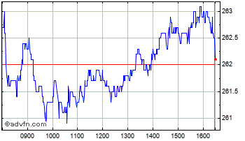 Intraday Tesco Chart
