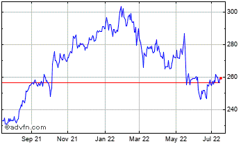 1 Year Tesco Chart