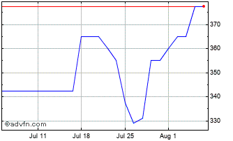 1 Month Tristel Chart