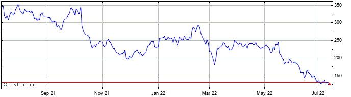 1 Year Tui Share Price Chart