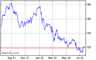 1 Year Taylor Wimpey Chart
