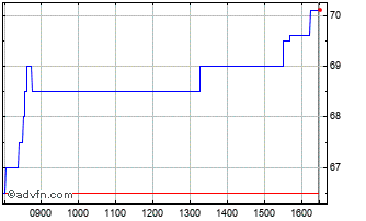 Intraday Touchstone Exploration Chart