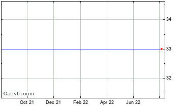 1 Year Uruguay Mineral (SEE LSE:OMI) Chart