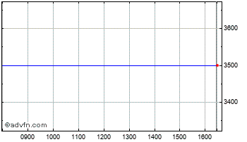 Intraday Ultra Electronics Chart