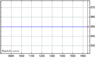 Intraday Umeco Chart