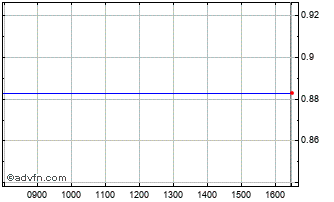 Intraday Us Solar Chart