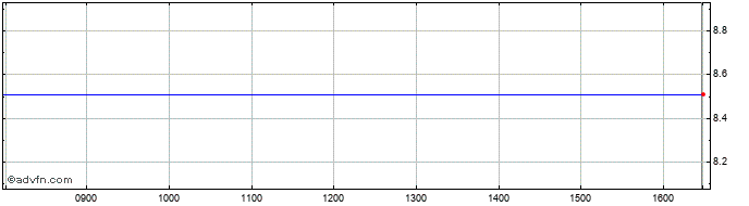 Intraday Unisys Share Price Chart for 17/4/2021