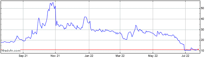 1 Year Valirx Share Price Chart