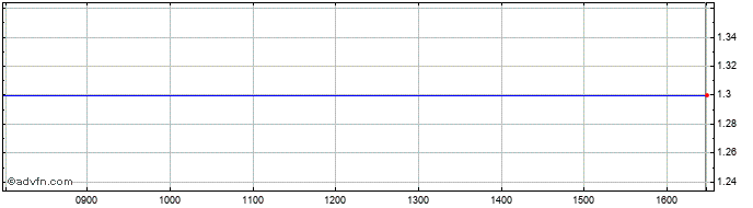 Intraday Vertu Capital Share Price Chart for 24/1/2020