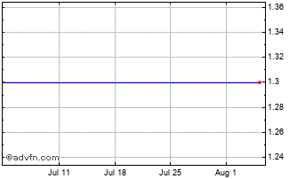 1 Month Vertu Capital Chart