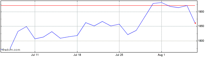1 Month Victrex Share Price Chart