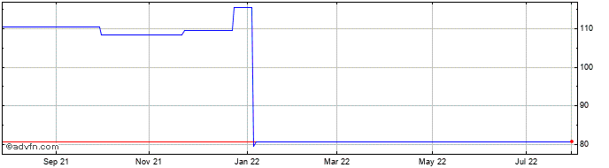 1 Year Ventus Vct Share Price Chart