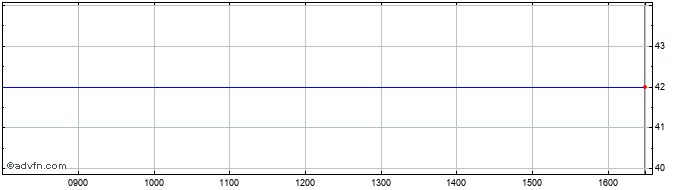 Intraday Ventus 2 Vct Share Price Chart for 31/3/2020