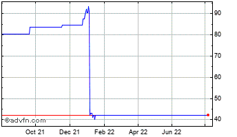 1 Year Ventus 2 Vct Chart