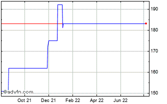 1 Year Ventus Vct Chart