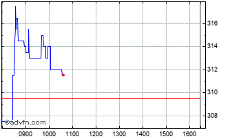 Intraday Volex Chart