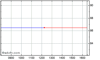 Intraday Ventus 2 Vct Chart