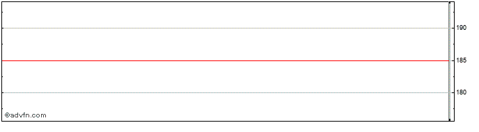 Intraday Ventus 2 Vct Share Price Chart for 14/4/2021