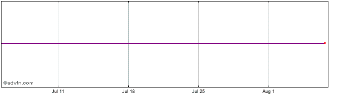 1 Month Ventus 2 Vct Share Price Chart