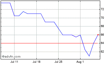 1 Month Vianet Chart