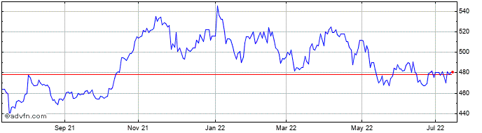 1 Year Vinacapital Vietnam Oppo... Share Price Chart