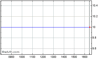 Intraday Vordere Chart