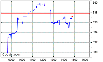 Intraday Vesuvius Chart