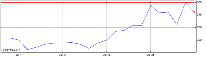 1 Month Vesuvius Share Price Chart