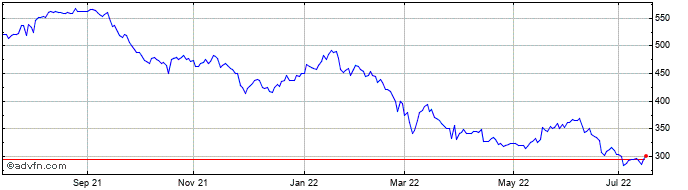 1 Year Vesuvius Share Price Chart