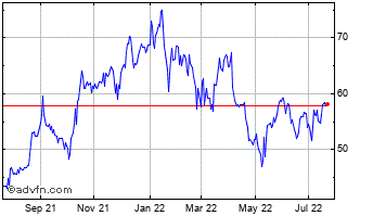 1 Year Vertu Motors Chart