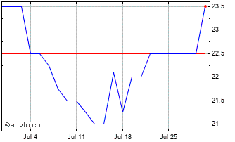 1 Month Wentworth Res. Chart