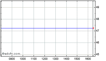 Intraday Wey Education Chart