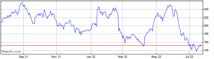 1 Year Wood Group (john) Share Price Chart