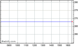 Intraday Wilmington Chart
