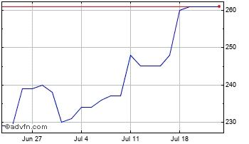 1 Month Wilmington Chart