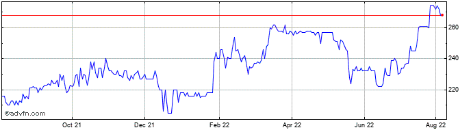 1 Year Wilmington Share Price Chart