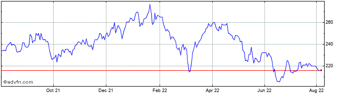 1 Year Watkin Jones Share Price Chart