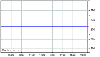 Intraday William Hill Chart
