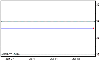 1 Month Woodford Patient Capital Chart