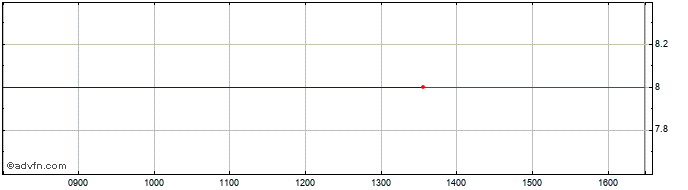 Intraday Windar Photonics Share Price Chart for 21/2/2020