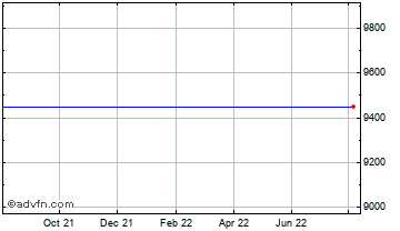 1 Year Worldpay, Inc. Chart