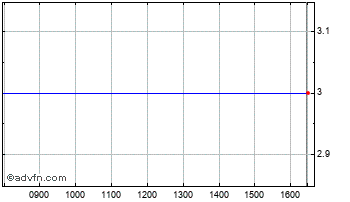 Intraday Worldsec Chart