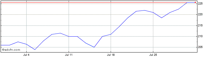 1 Month Witan Investment Share Price Chart