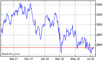 1 Year Whitbread Chart