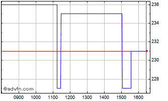 Intraday Xaar Chart
